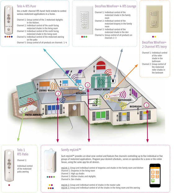 somfy automatic shading controls house diagram